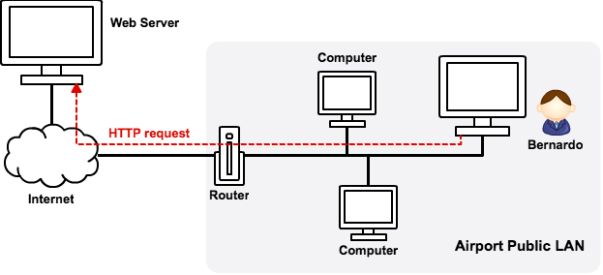 Fig. 1: HTTP request in public LAN