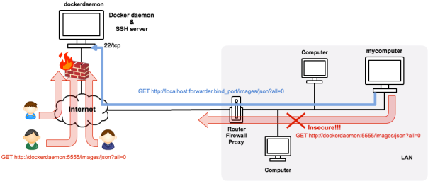 "Fig.1: In blue, secure docker request through an SSH tunnel. In red, and insecure docker request and docker requests blocked by ""dockerdeamon"""