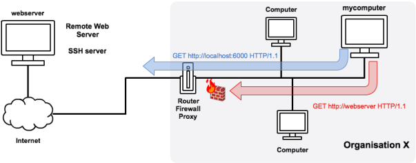 Fig.2: Proxy allowing HTTP connection using ssh tunnel through localhost:6000 (in blue) and rejecting an HTTP request to webserver:80 (red)